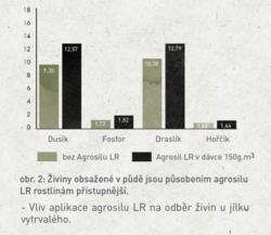 Agrosil LR - 2