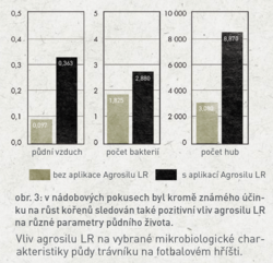 Agrosil LR - 3