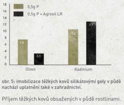 Agrosil LR - 5